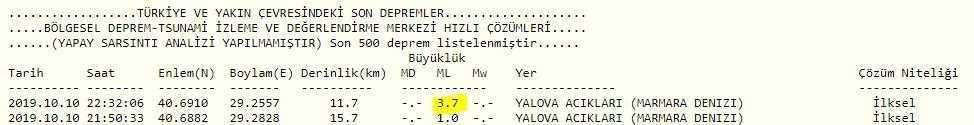 Öte yandan saat 22:32'de Marmara Denizi - Yalova açıklarında Kandilli Rasathanesi verilerine göre 3.7 şiddetinde 1 deprem daha meydana geldi.